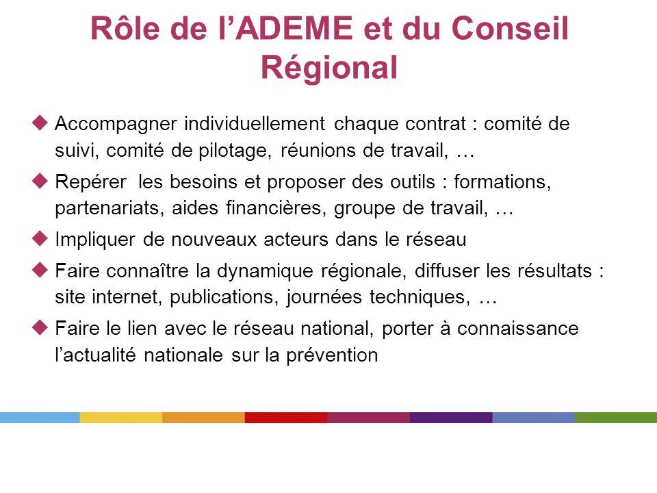 Rôle de l'ADEME et du Conseil Régional