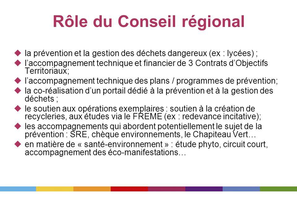 Rôle du Conseil régional
