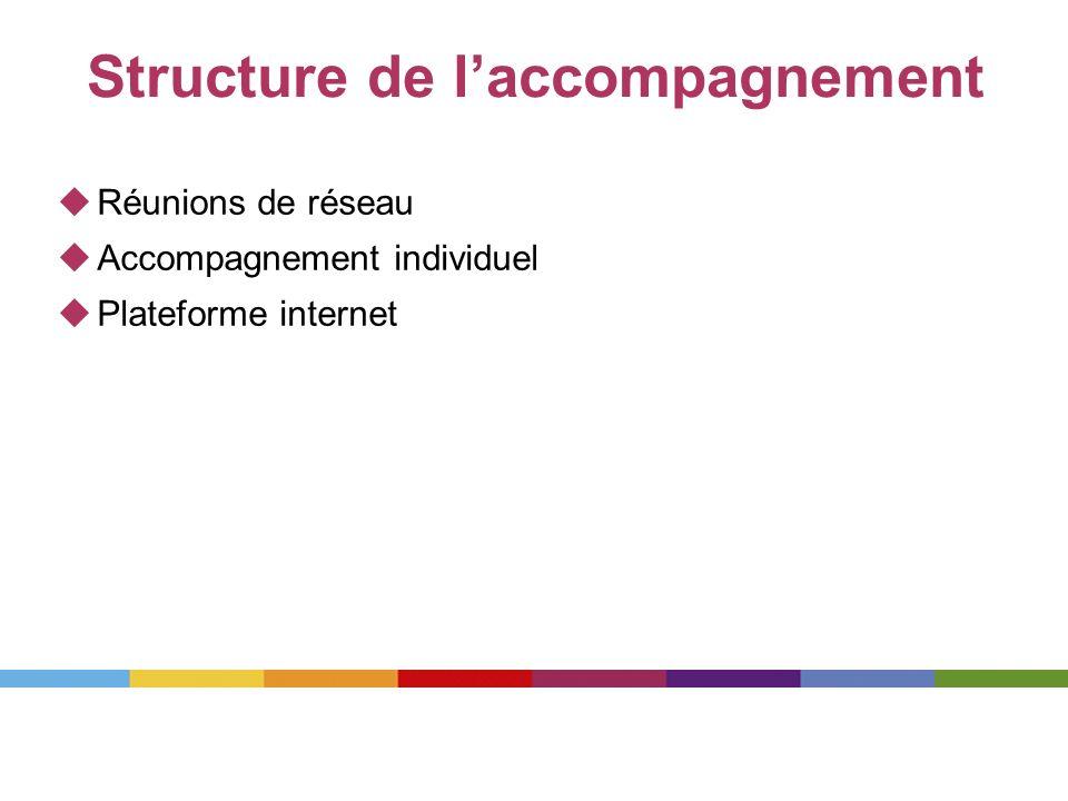 Structure de l'accompagnement