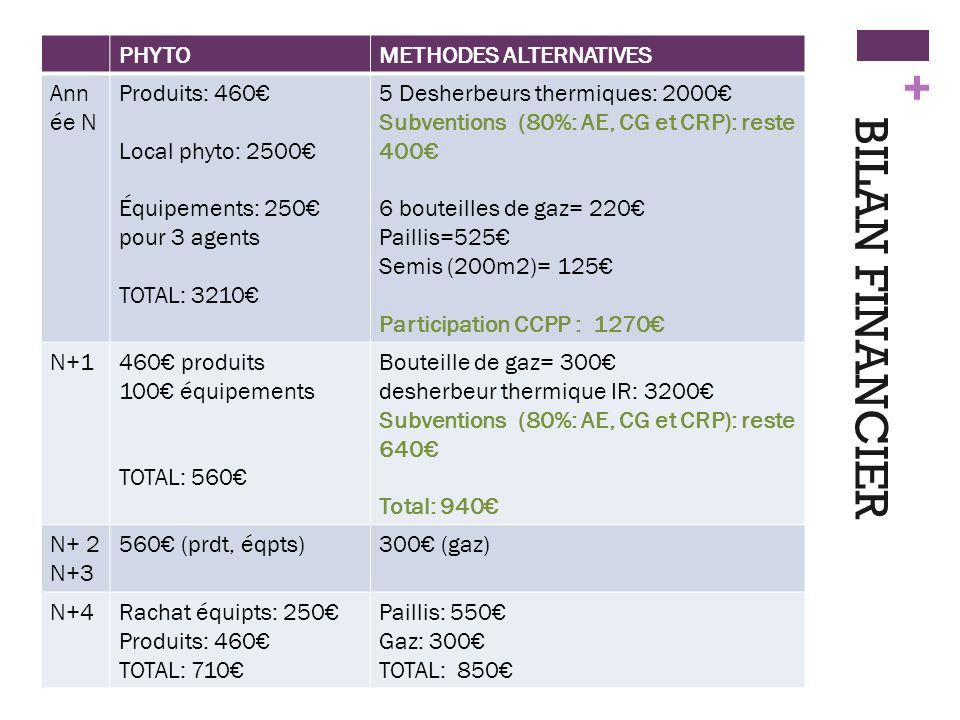 BILAN FINANCIER PHYTO METHODES ALTERNATIVES Année N Produits: 460€
