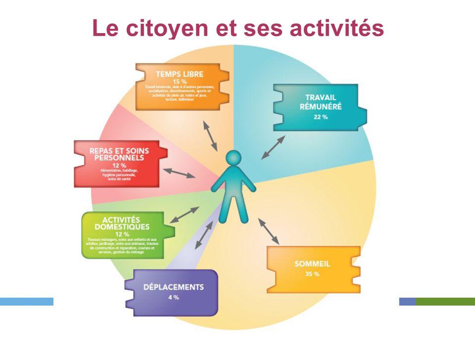 Le citoyen et ses activités