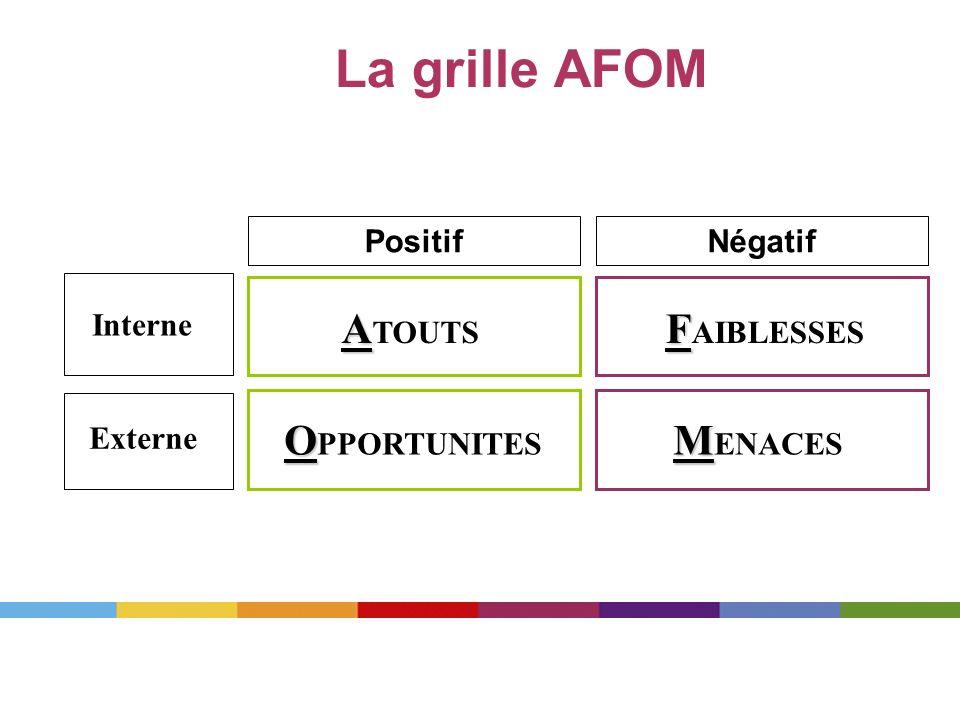 La grille AFOM ATOUTS FAIBLESSES OPPORTUNITES MENACES Positif Négatif