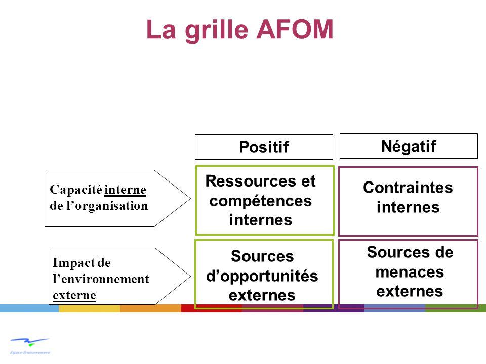 La grille AFOM Positif Négatif Ressources et compétences internes