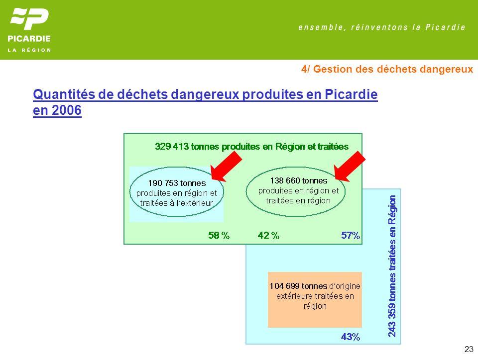 Quantités de déchets dangereux produites en Picardie en 2006