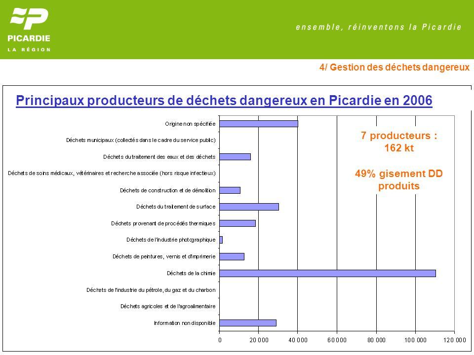 Principaux producteurs de déchets dangereux en Picardie en 2006
