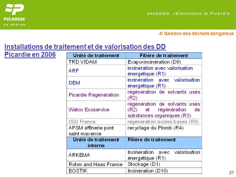 Installations de traitement et de valorisation des DD Picardie en 2006