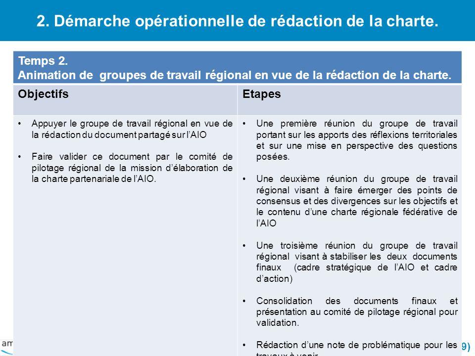2. Démarche opérationnelle de rédaction de la charte.