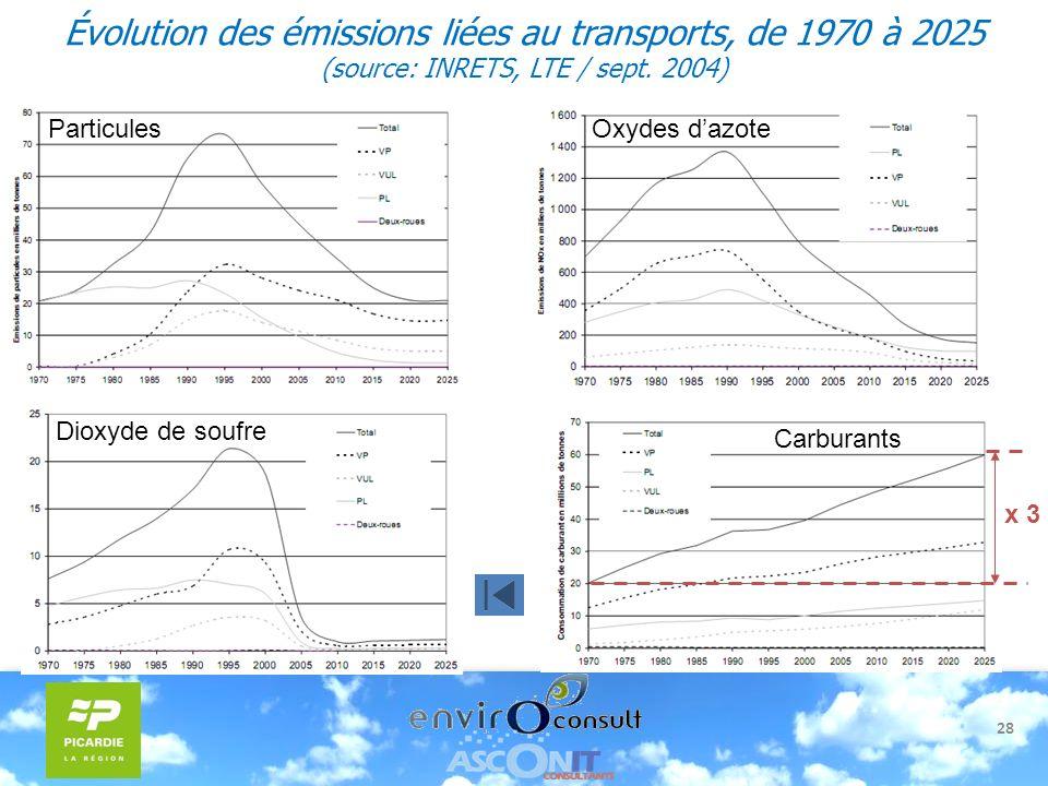 Évolution des émissions liées au transports, de 1970 à 2025 (source: INRETS, LTE / sept. 2004)