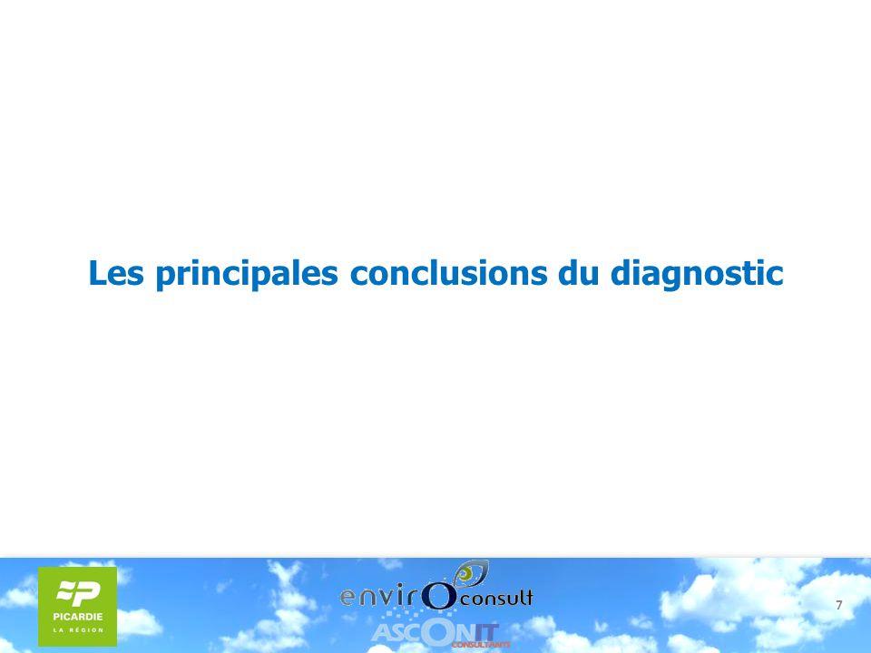 Les principales conclusions du diagnostic