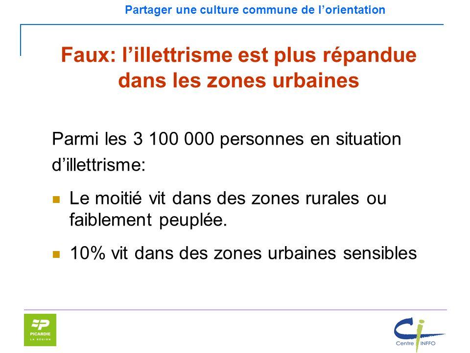 Faux: l'illettrisme est plus répandue dans les zones urbaines