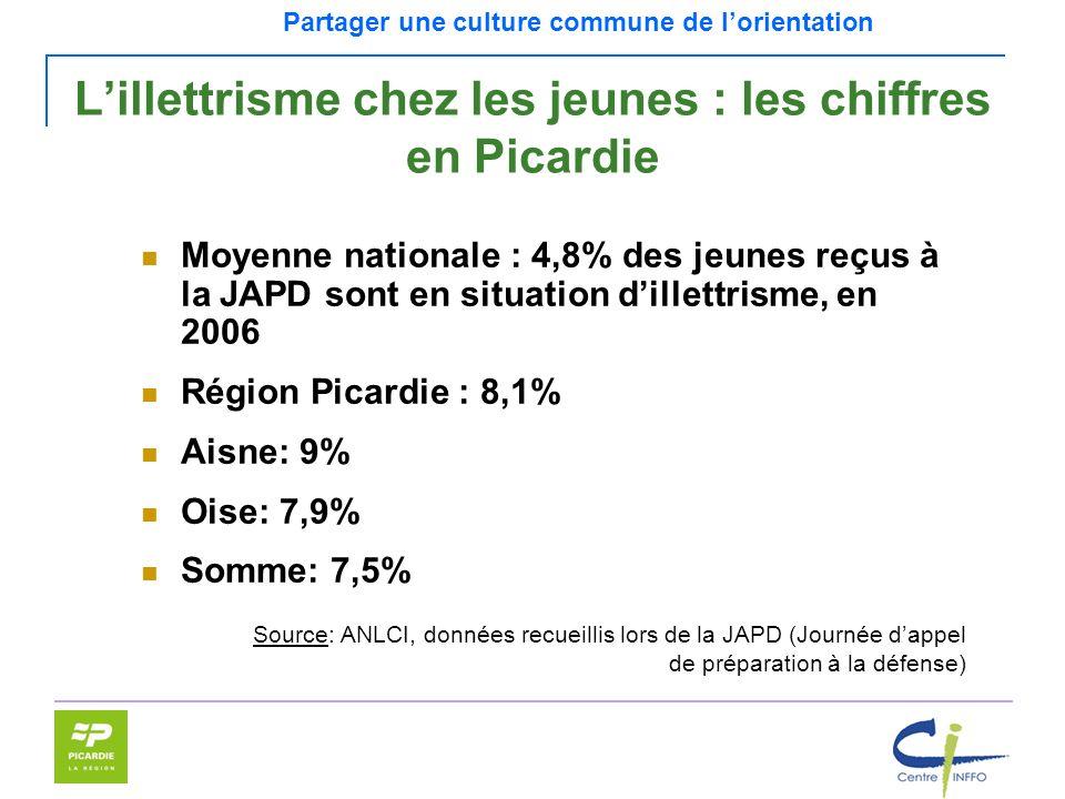 L'illettrisme chez les jeunes : les chiffres en Picardie