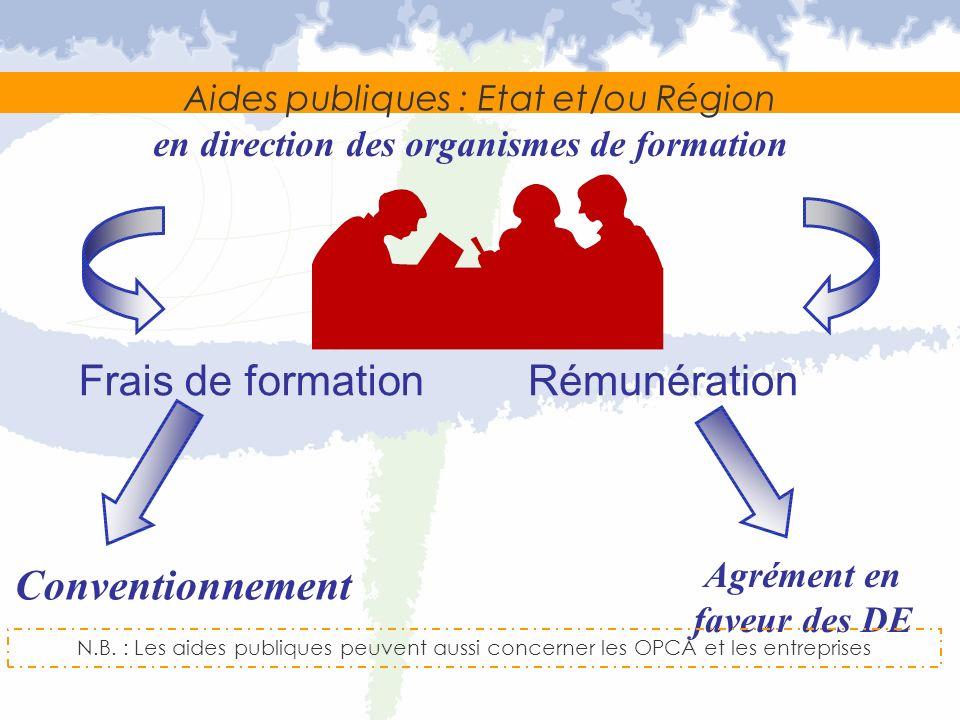 Aides publiques : Etat et/ou Région