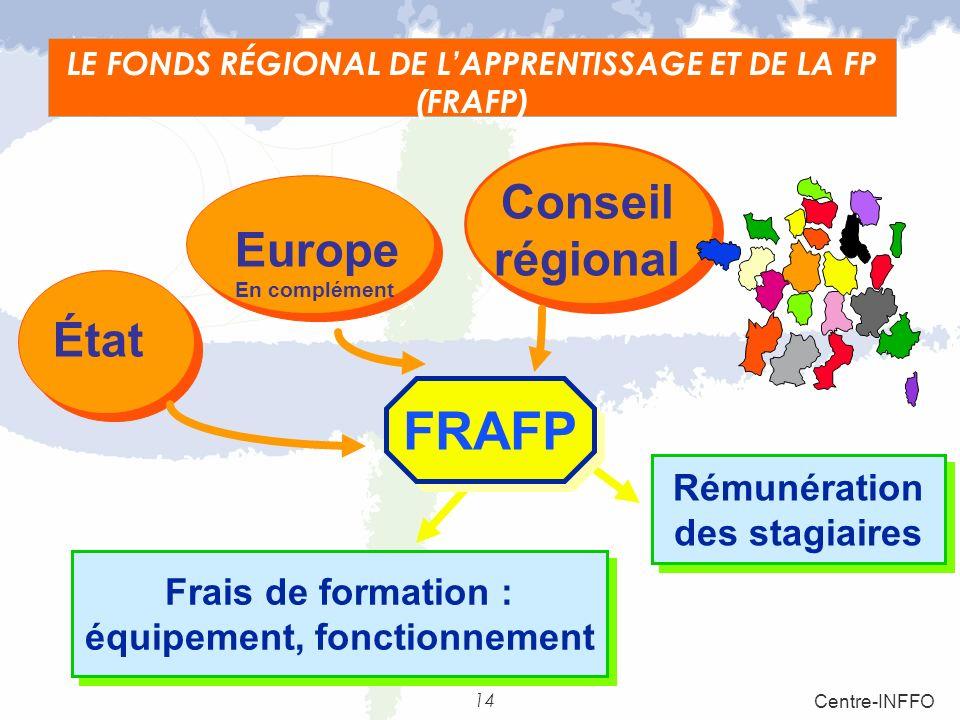 LE FONDS RÉGIONAL DE L'APPRENTISSAGE ET DE LA FP (FRAFP)