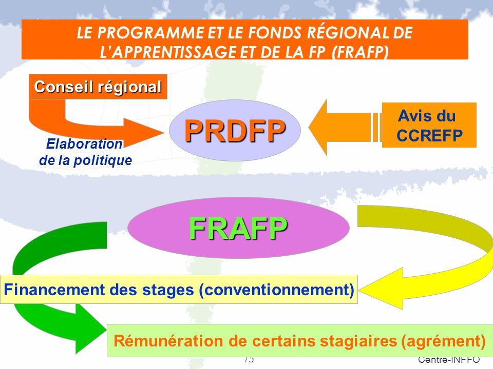 LE PROGRAMME ET LE FONDS RÉGIONAL DE L'APPRENTISSAGE ET DE LA FP (FRAFP)