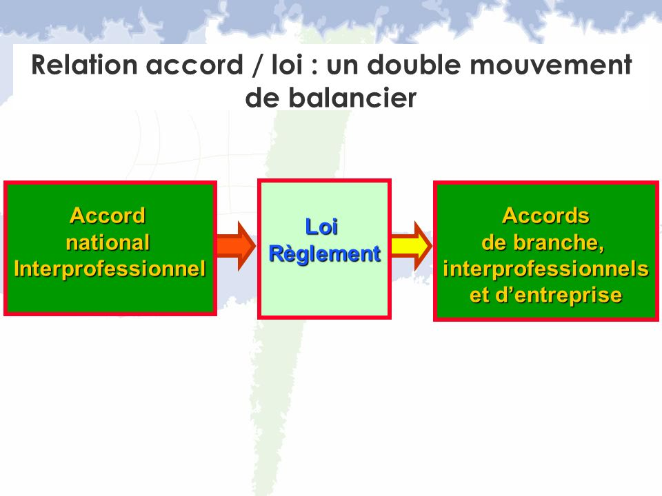 Relation accord / loi : un double mouvement de balancier