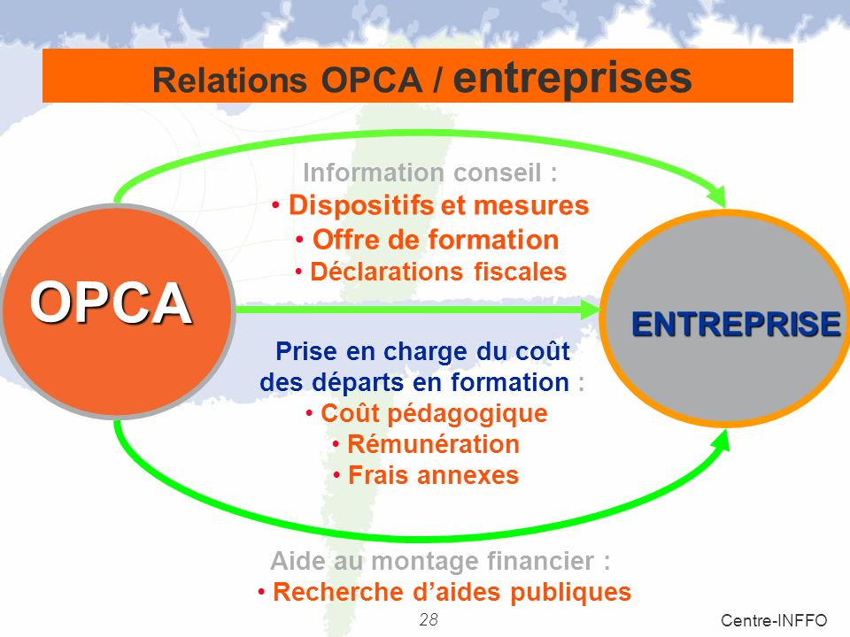 Relations OPCA / entreprises