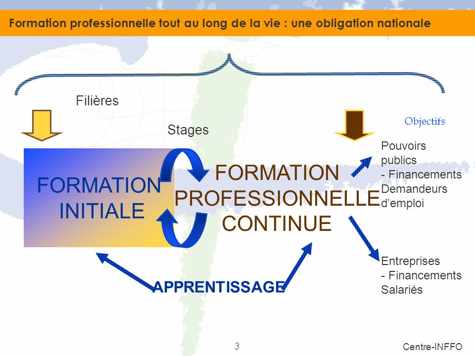 FORMATION FORMATION PROFESSIONNELLE INITIALE CONTINUE APPRENTISSAGE