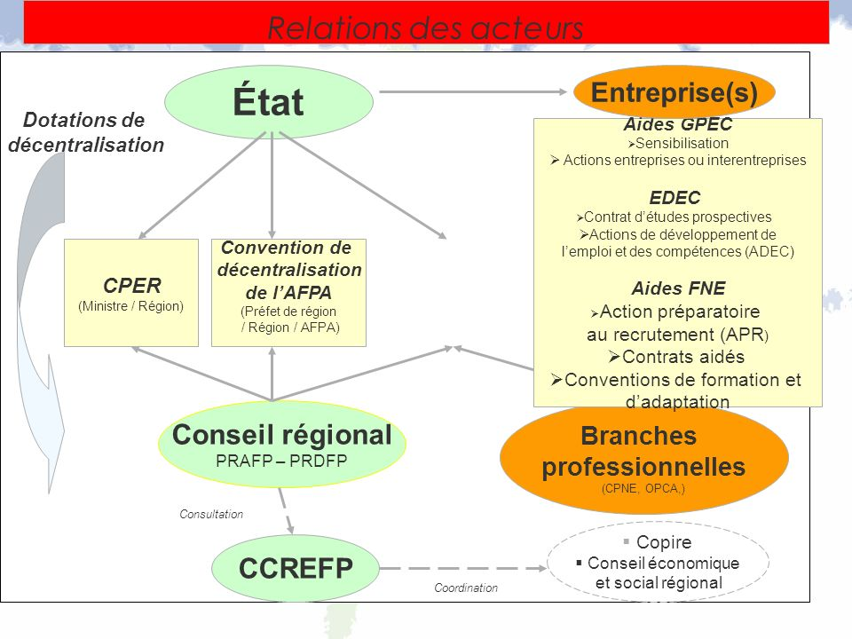 État Relations des acteurs Conseil régional CCREFP Entreprise(s)