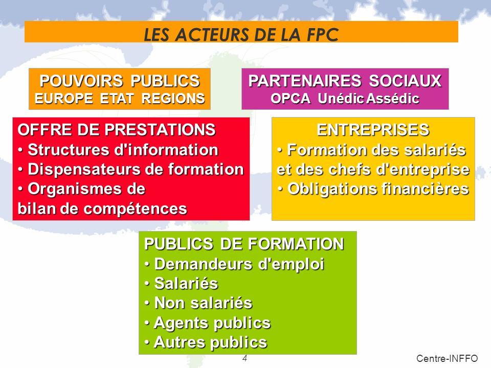LES ACTEURS DE LA FPC POUVOIRS PUBLICS PARTENAIRES SOCIAUX
