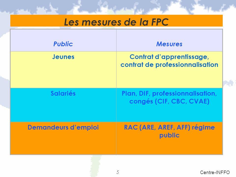 Les mesures de la FPC Public Mesures Jeunes
