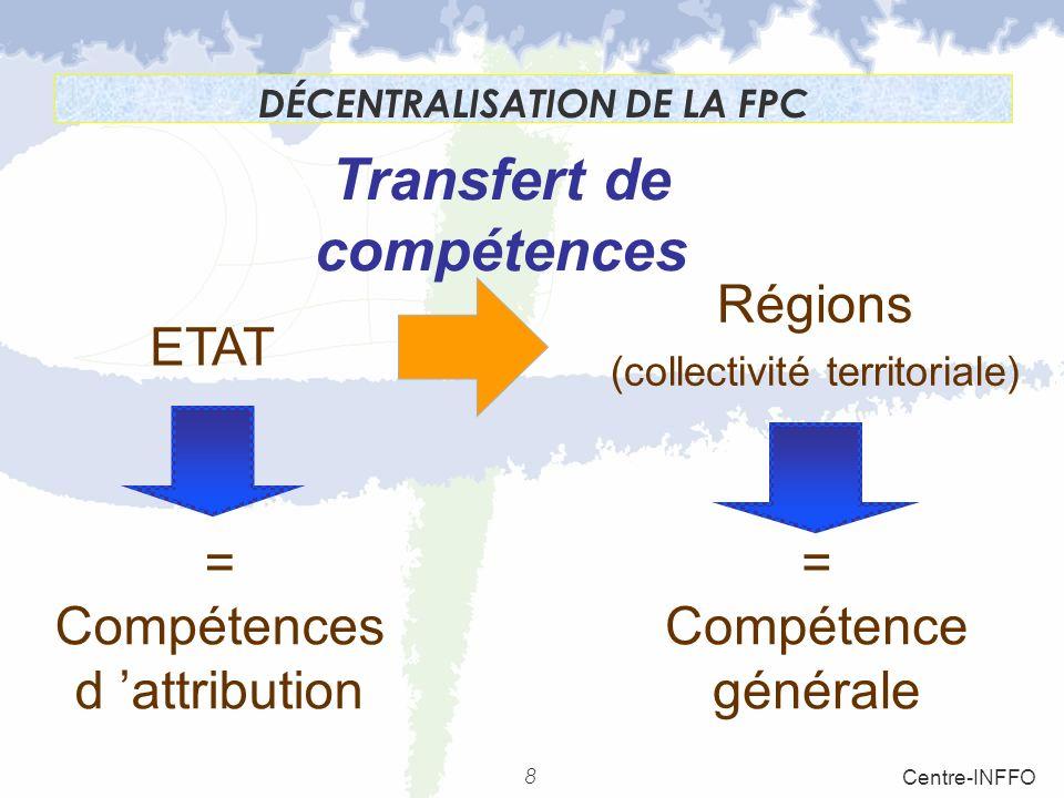DÉCENTRALISATION DE LA FPC