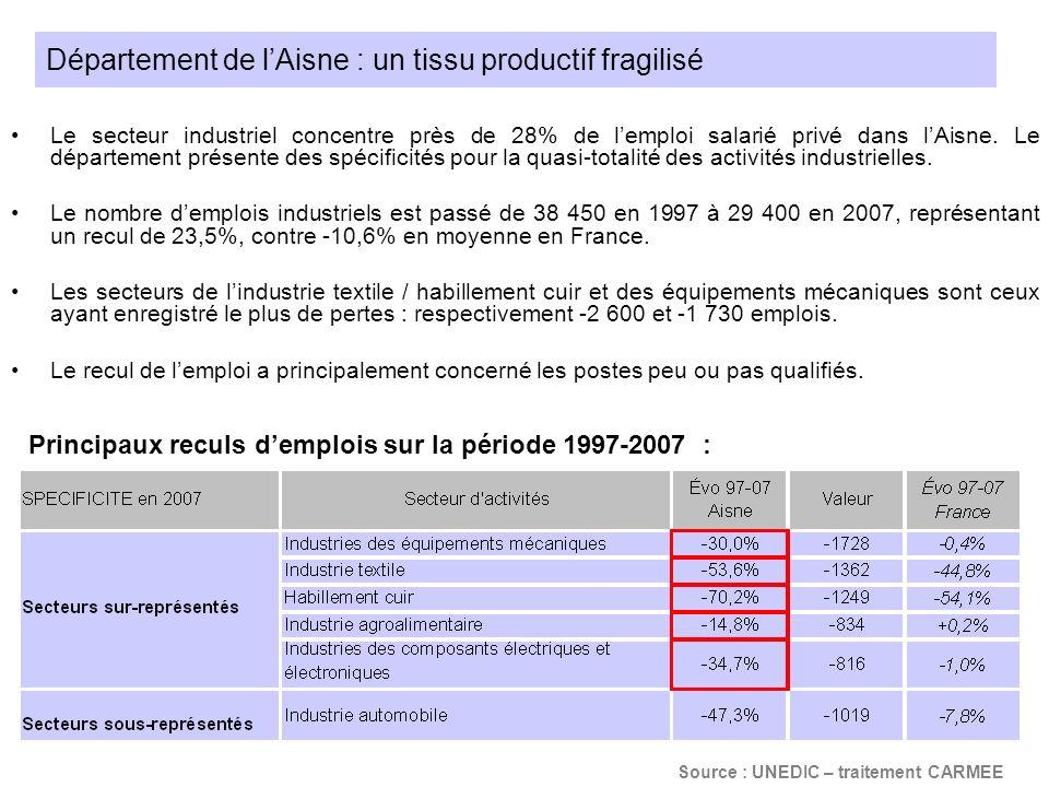 Département de l'Aisne : un tissu productif fragilisé