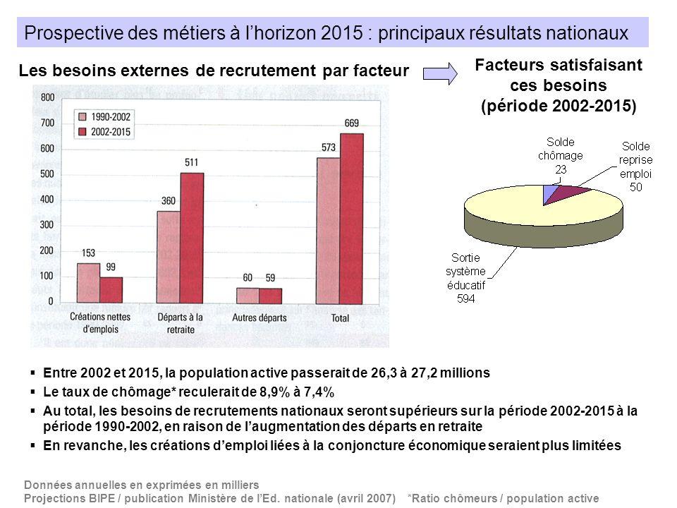 Facteurs satisfaisant ces besoins (période 2002-2015)