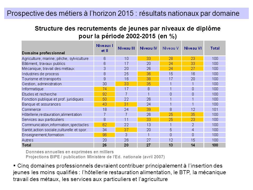 Prospective des métiers à l'horizon 2015 : résultats nationaux par domaine