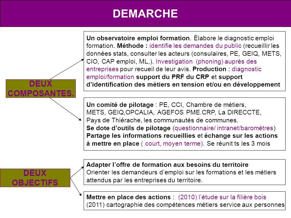 DEMARCHE DEUX COMPOSANTES. DEUX OBJECTIFS