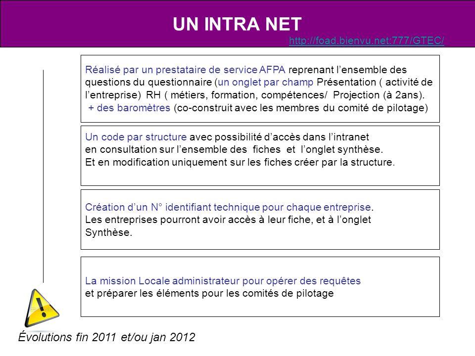 UN INTRA NET Évolutions fin 2011 et/ou jan 2012