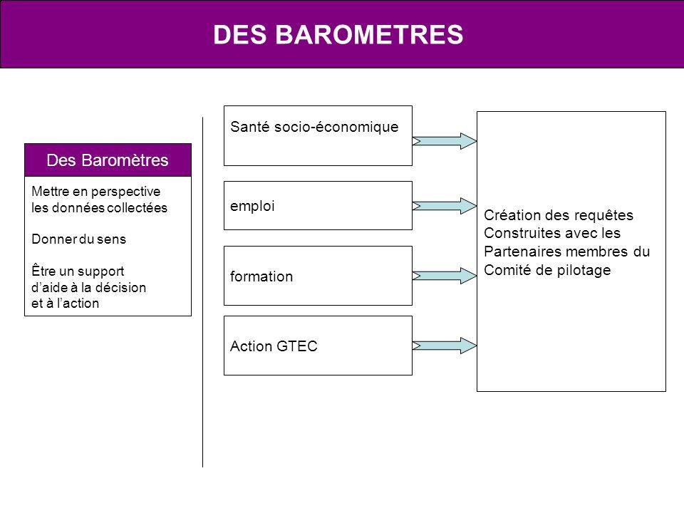 DES BAROMETRES Des Baromètres Santé socio-économique