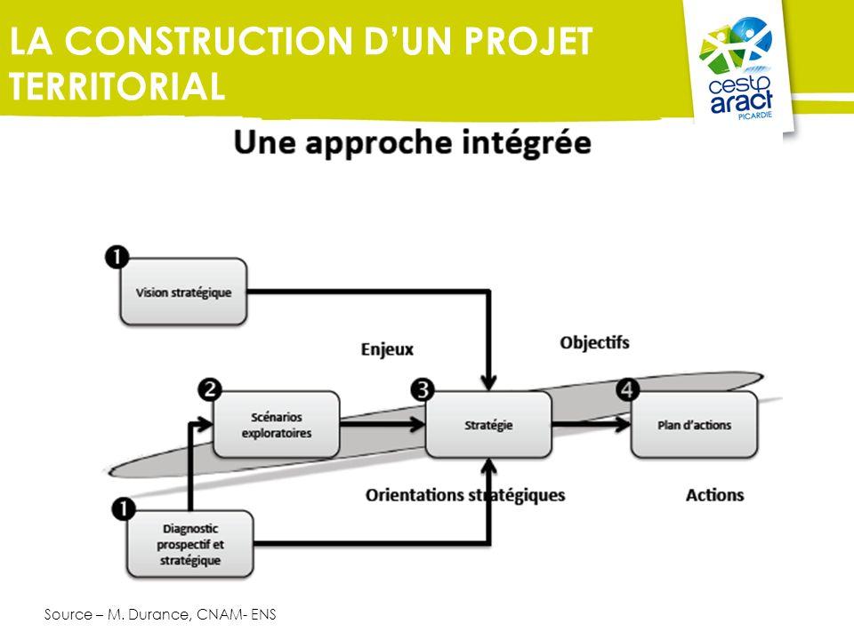 LA CONSTRUCTION D'UN PROJET TERRITORIAL