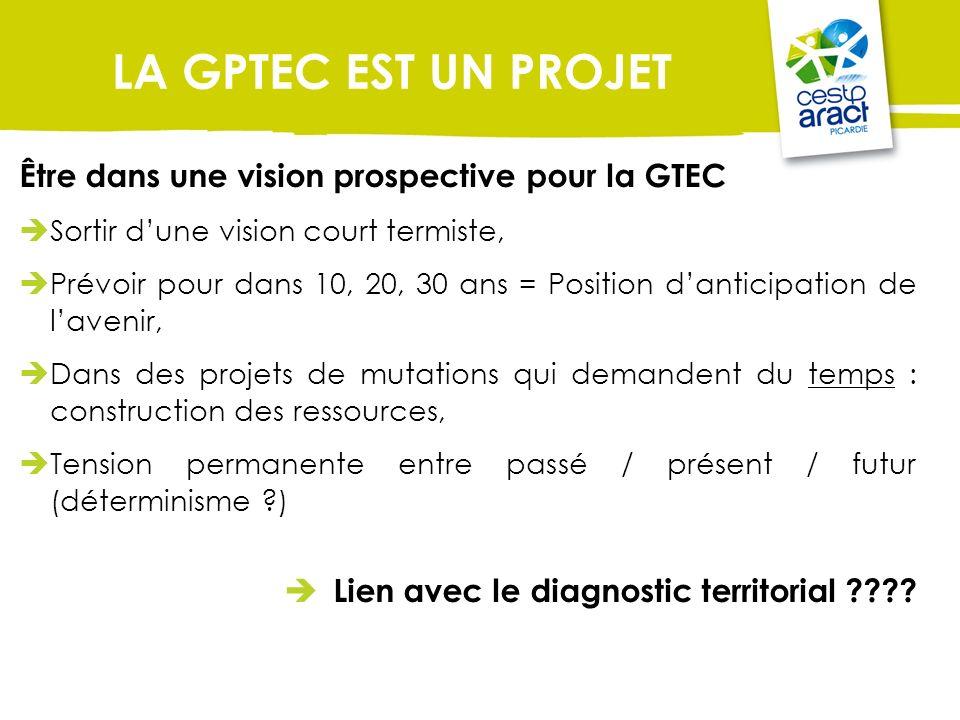 LA GPTEC EST UN PROJET Être dans une vision prospective pour la GTEC