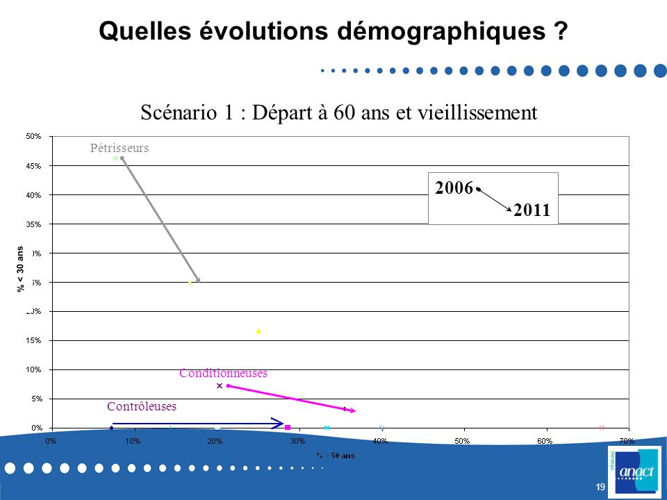 Quelles évolutions démographiques