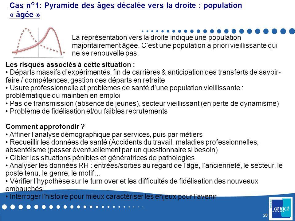 Cas n°1: Pyramide des âges décalée vers la droite : population « âgée »