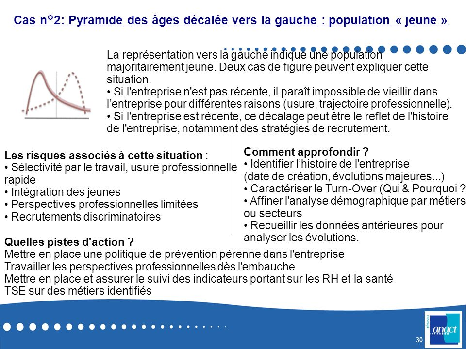 Cas n°2: Pyramide des âges décalée vers la gauche : population « jeune »