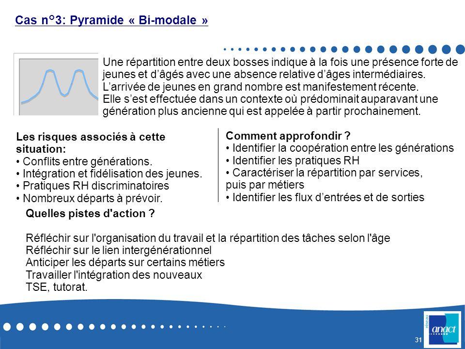Cas n°3: Pyramide « Bi-modale »