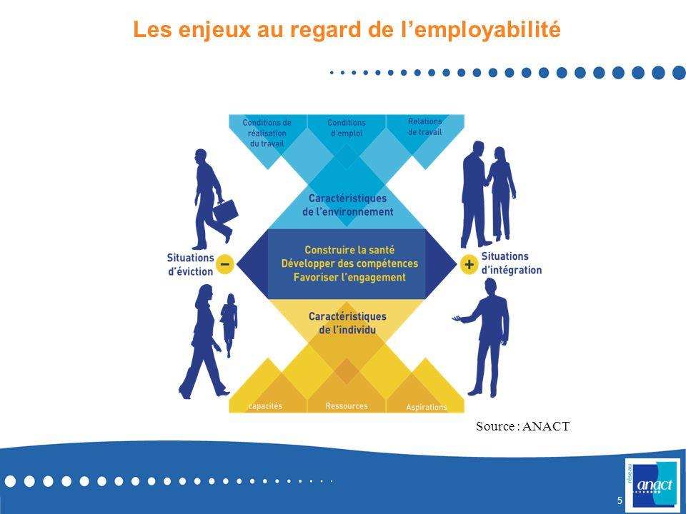 Les enjeux au regard de l'employabilité