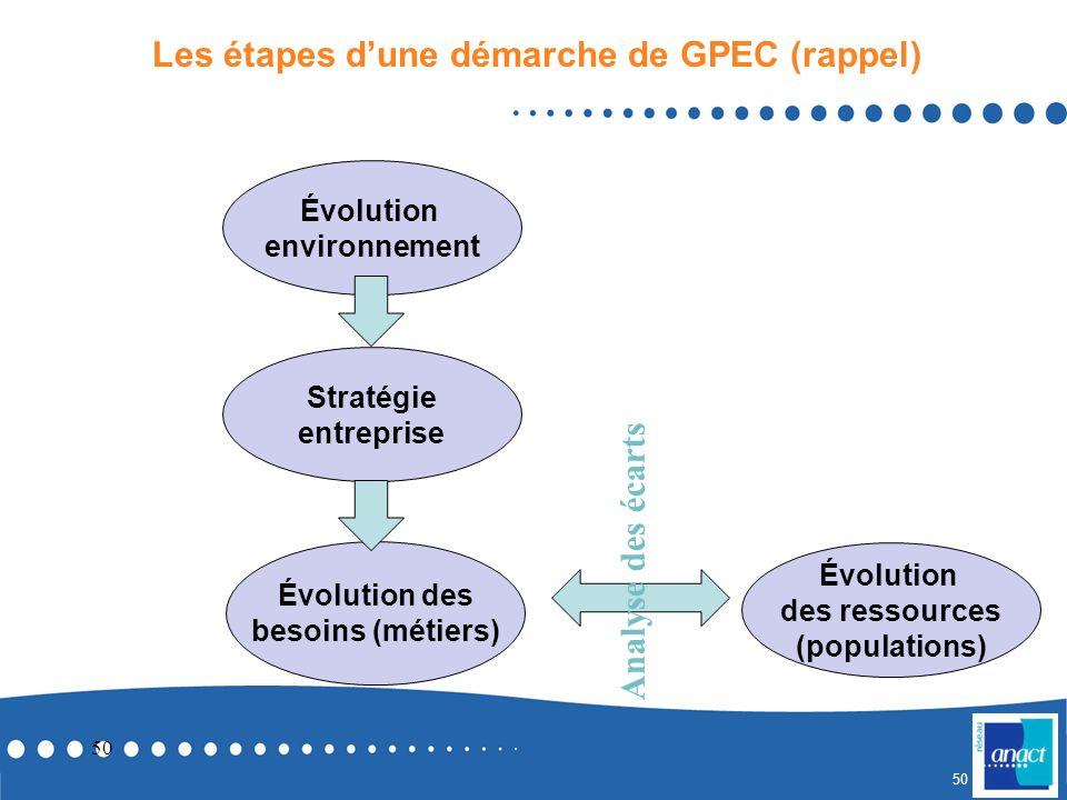 Les étapes d'une démarche de GPEC (rappel)