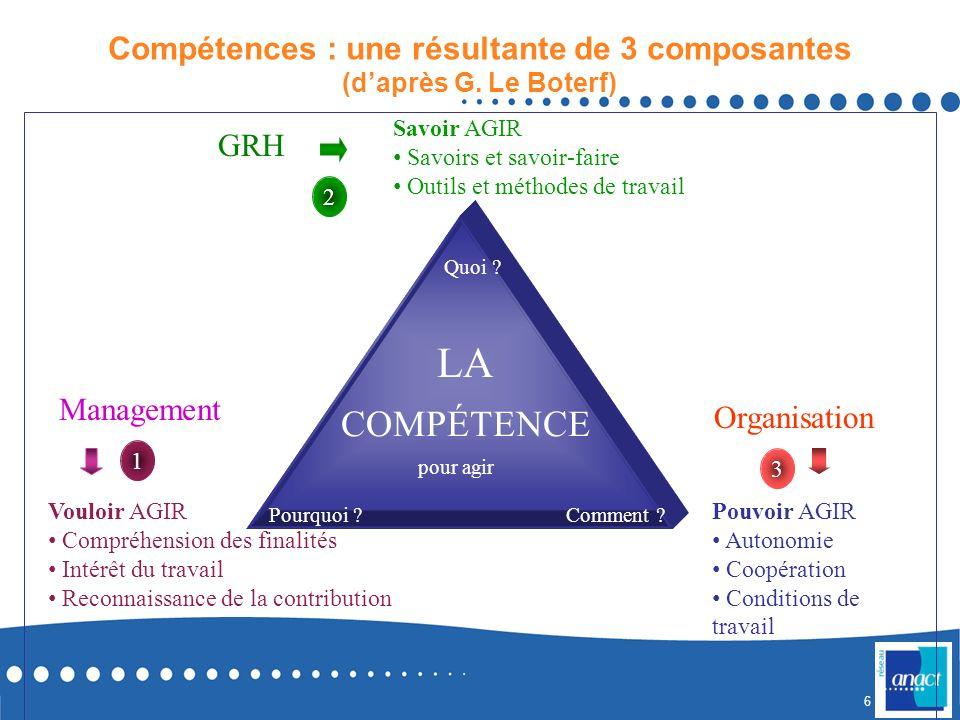 Compétences : une résultante de 3 composantes