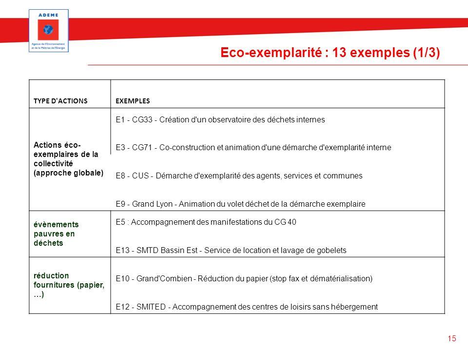 Eco-exemplarité : 13 exemples (1/3)
