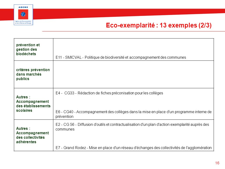 Eco-exemplarité : 13 exemples (2/3)