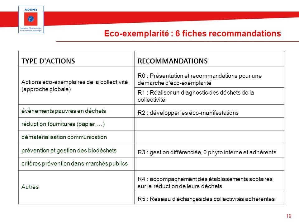 Eco-exemplarité : 6 fiches recommandations