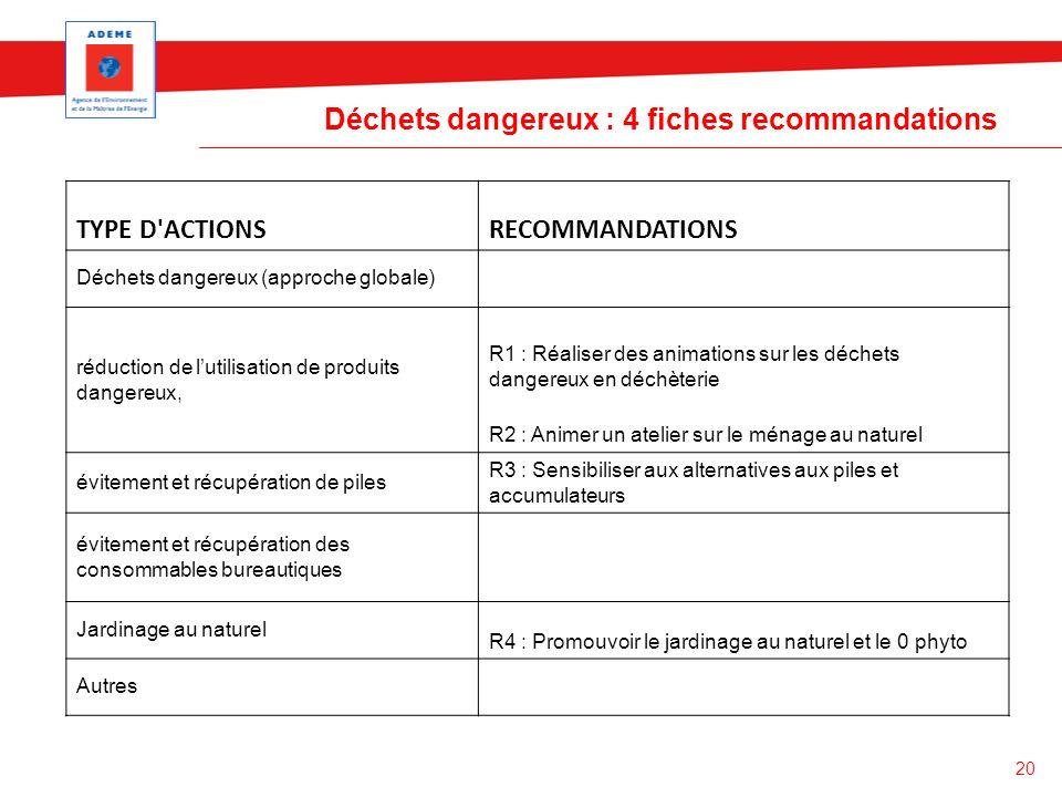 Déchets dangereux : 4 fiches recommandations