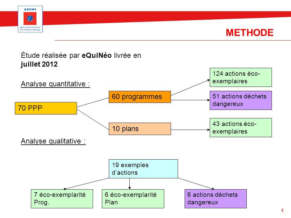 METHODE Étude réalisée par eQuiNéo livrée en juillet 2012