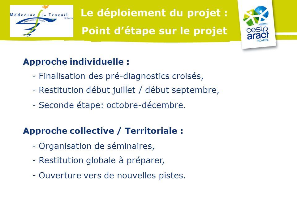 Le déploiement du projet : Point d'étape sur le projet