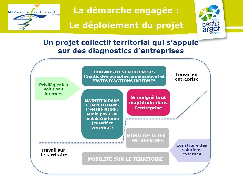 La démarche engagée : Le déploiement du projet