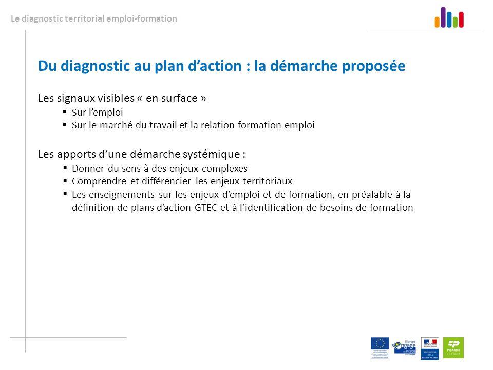 Du diagnostic au plan d'action : la démarche proposée