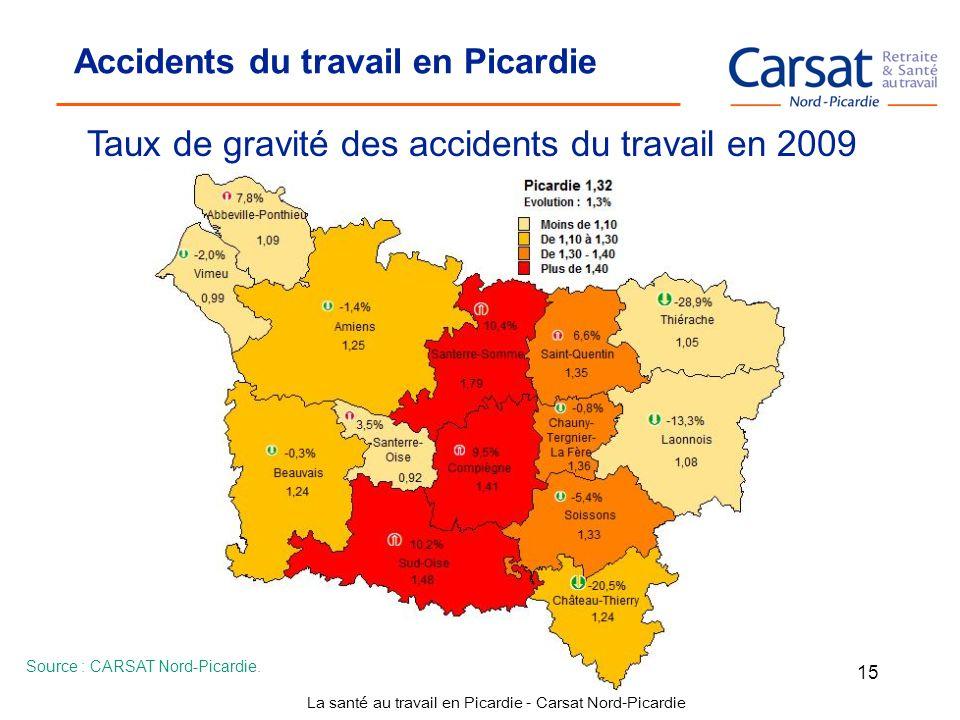 Taux de gravité des accidents du travail en 2009