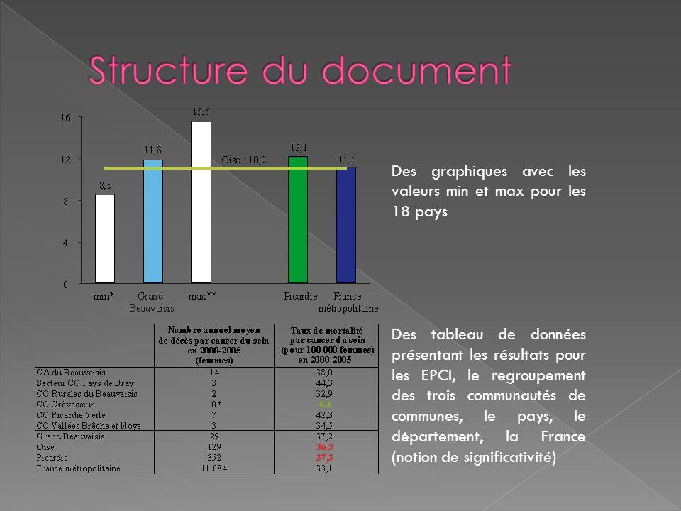 Structure du document Des graphiques avec les valeurs min et max pour les 18 pays.